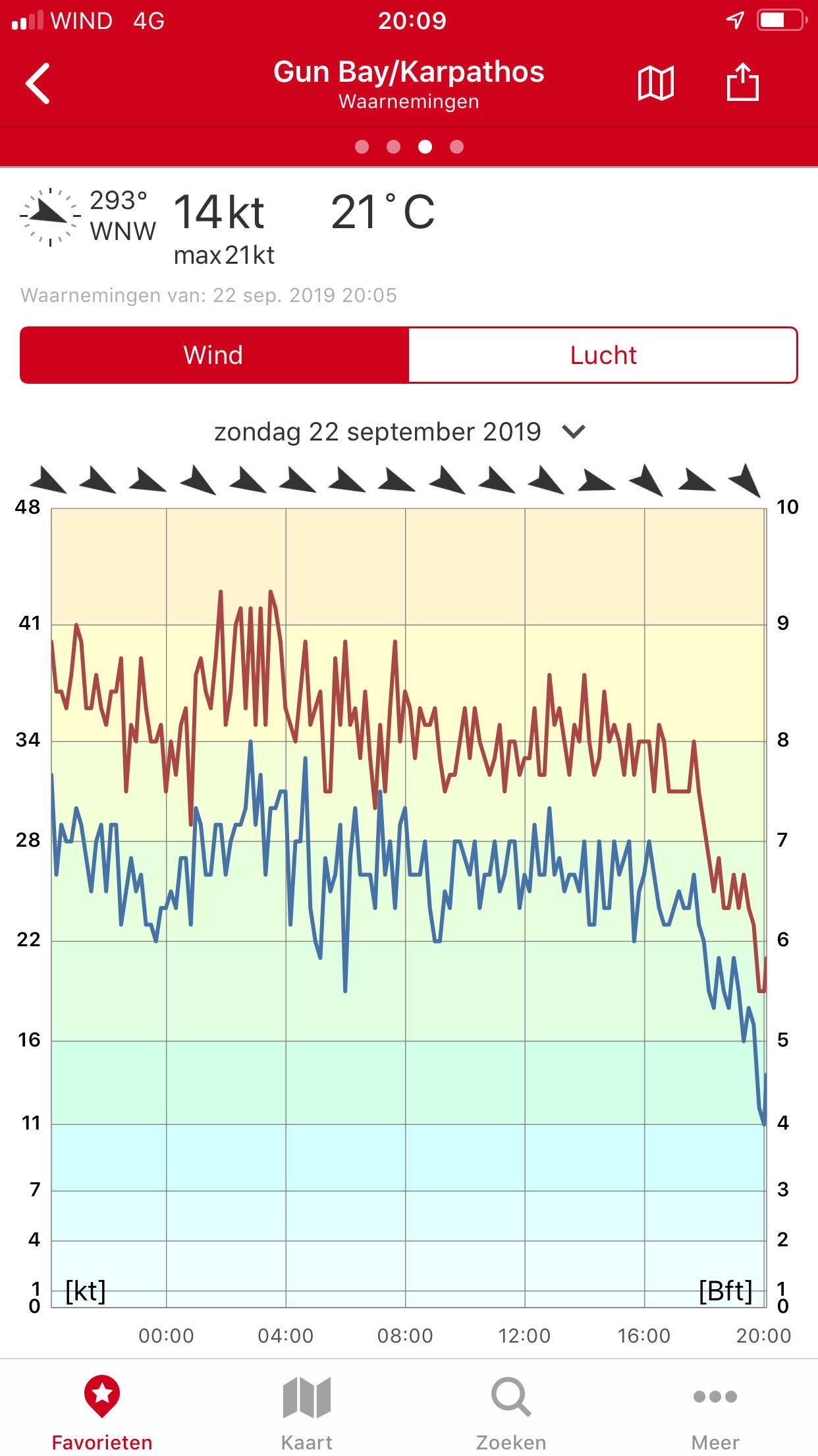 Laatste dag windsurf trip statistieken 22 september 2019
